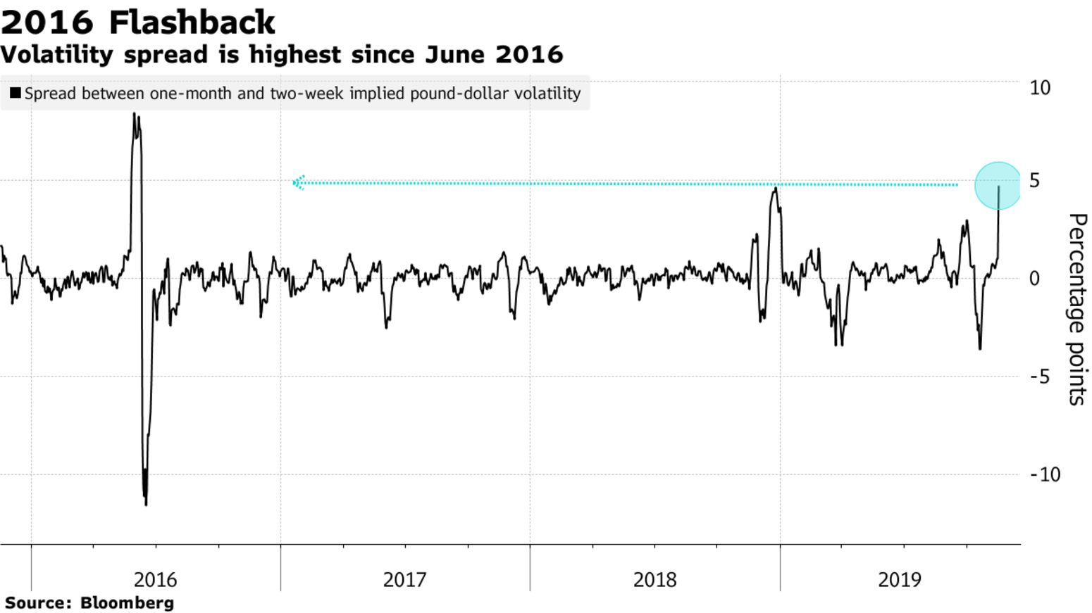 Volatility spread is highest since June 2016