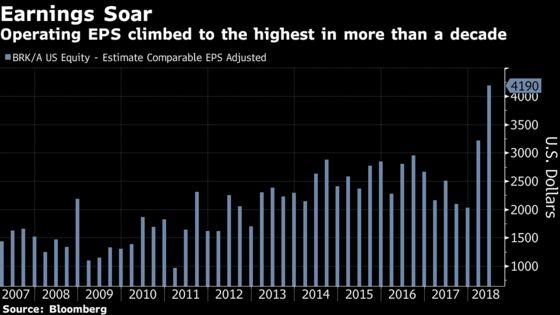 Buffett's $111 Billion Cash Pile Intensifies Buyback Debate