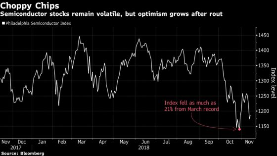 Semiconductor Investors See Cause for Optimism After Recent Rout