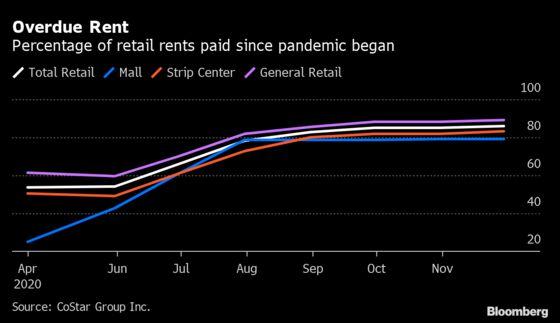 Struggling Retailers Rack Up $52 Billion in Missed Rent