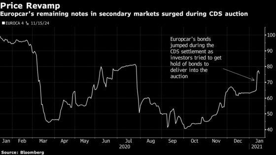 Europcar Credit Insurance Debacle Sends Warning to Speculators