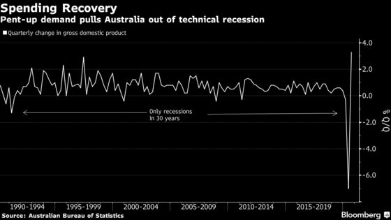Australia Economy Set for Rapid Recovery After Exiting Recession
