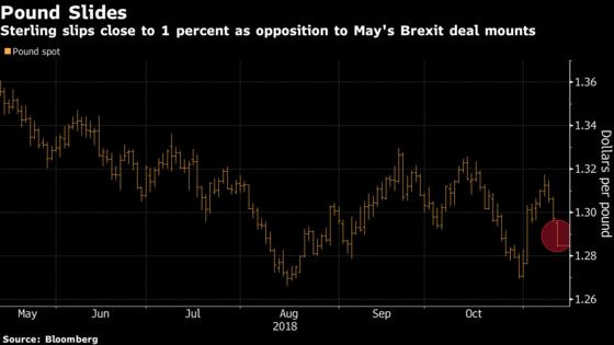 It May Take More Pound Volatility to Force U.K. Brexit Agreement