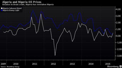 Algeria's light crude costs 10 cents more than Nigeria's