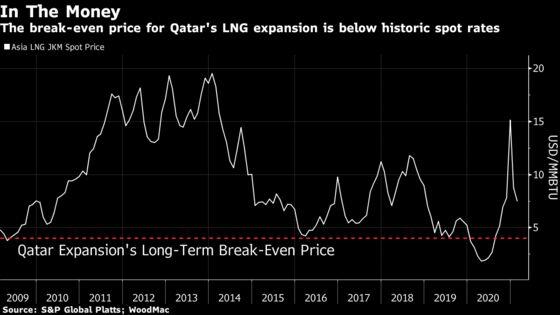 Biggest LNG Maker Hires Builders for $29 Billion Expansion