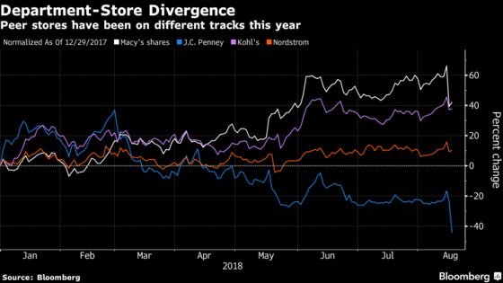 What Retail Apocalypse? Ask Some Department Stores, But Not All