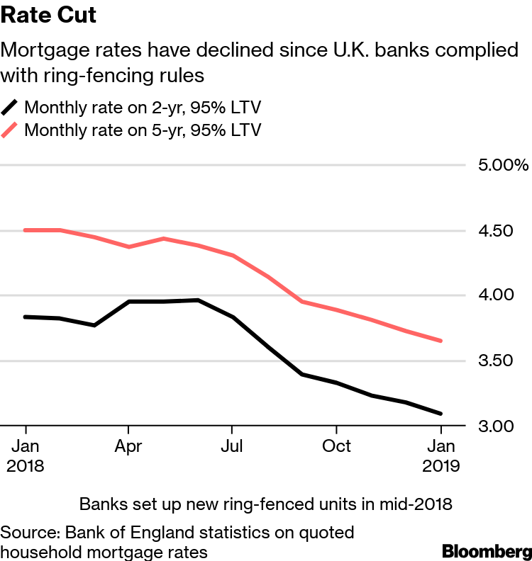 HSBC's U K  Unit Could Be Helping Fuel Mortgage Market Price War