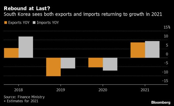 Korea's Exports Extend Recovery in January, Early Data Show