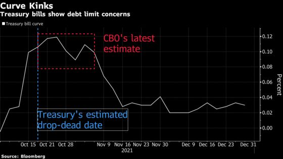 Debt-Ceiling Risk for Markets Is Underpriced in Wells Fargo View