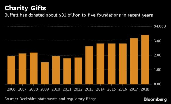 Warren Buffett Donates $3.4 Billion to Charities in Latest Gift