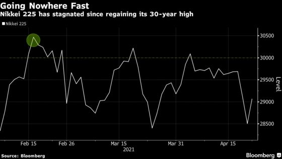 Dreams of a Nikkei Record Still Distant as Virus Limits Euphoria
