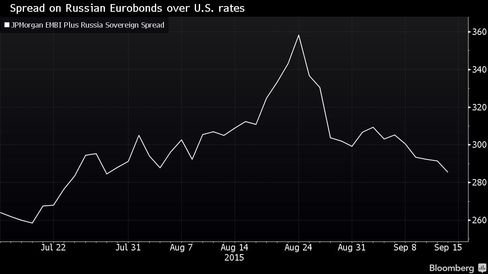 Spread over U.S. rates has dropped to two-month low