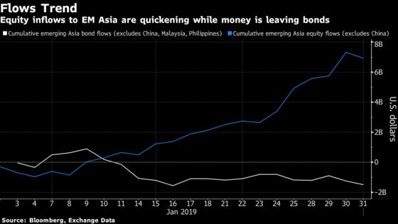 Emerging Asian Stocks Are Attracting More Money Than Bonds
