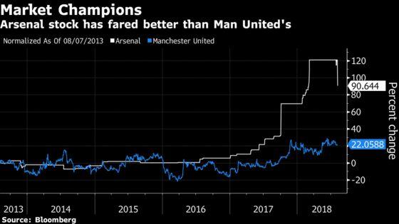 Kroenke to Buy Rest of Arsenal, Ending Tycoons' Soccer Duel