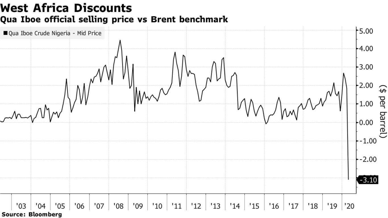Qua Iboe official selling price vs Brent benchmark