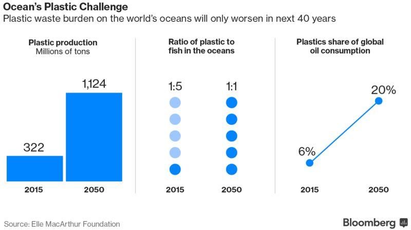 ocean plastic challenge