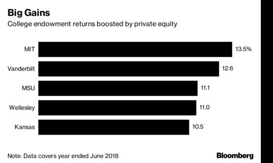 Private Equity Helps Drive College Endowment Returns