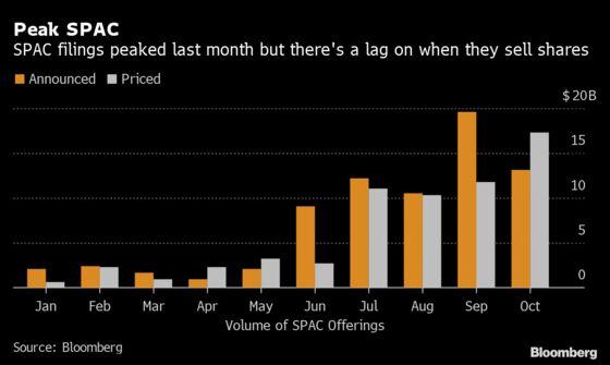 Goldman's U.S. Head of SPACs Sees Investors Hitting Their Limits