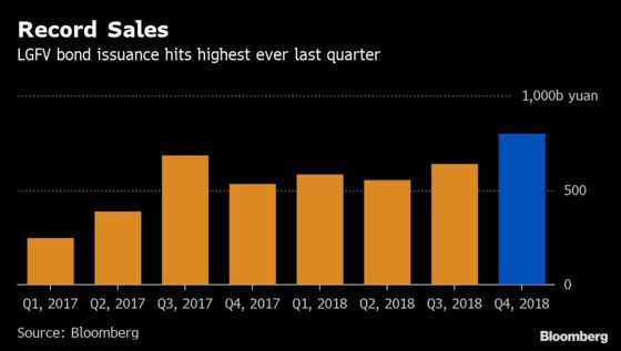 China Buyers Return to $1.1 Trillion Local Unit Debt Party