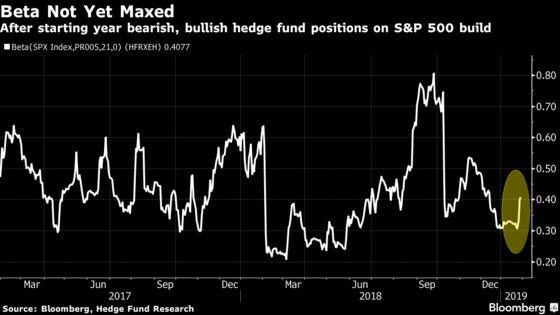 Risk Rally Spreads as Dovish Fed, Economic Data Beat Back Bears