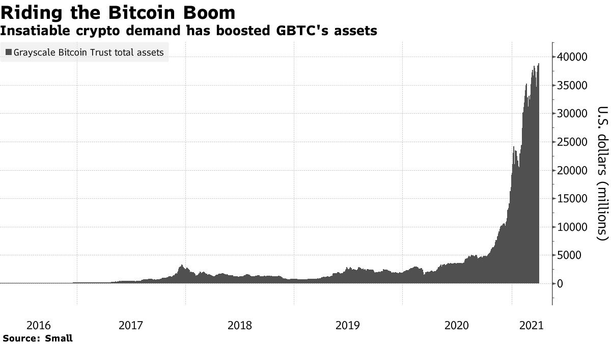 Insatiable crypto demand has boosted GBTC's assets