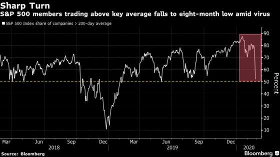 Stocks Fall as Virus Volatility Grips Wall Street: Markets Wrap