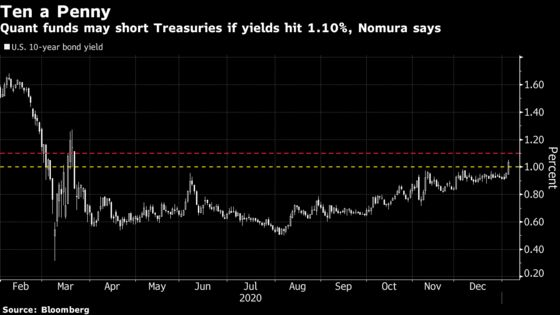 Quant Funds Dump Treasury Longs and Look for Trigger to Short