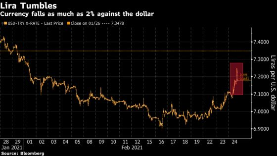 Turkish Lira Comes Under Fire as Traders Fret Over Central Bank Resolve