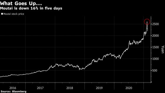 Moutai's $80 Billion Rout Sends Signal for China's Stock Market