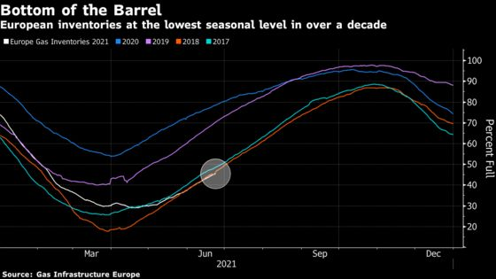 There Isn't Enough Natural Gas to Calm Down a Global Price Rally