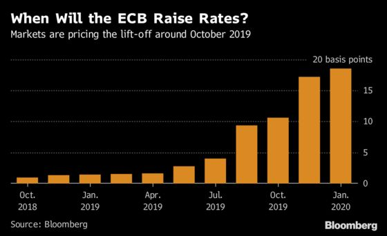ECB on Runway to Rate Liftoff Considers What Should Happen Next