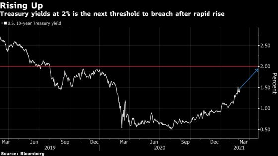 Bond Market Turns Attention to Risk of U.S. Yields Cracking 2%