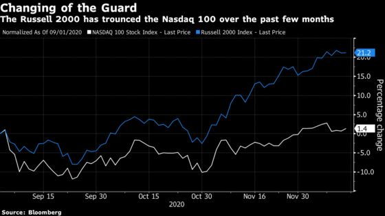 Wall Street Braces for 2021 Oddity: Tech Stocks in the Back Seat