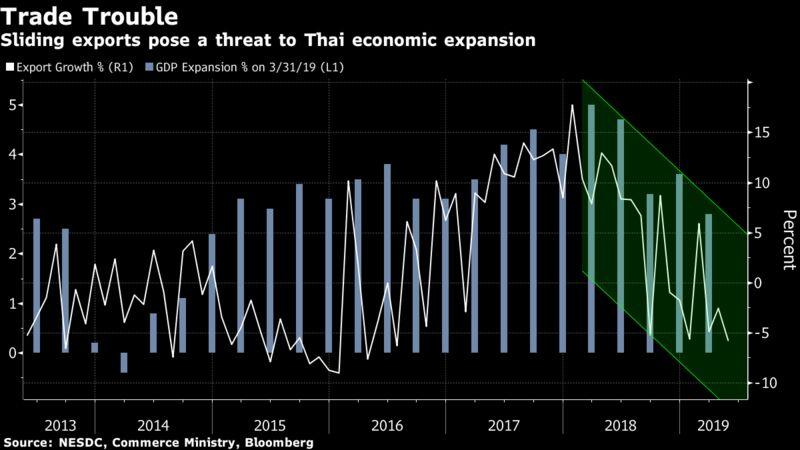 Sliding exports pose a threat to Thai economic expansion