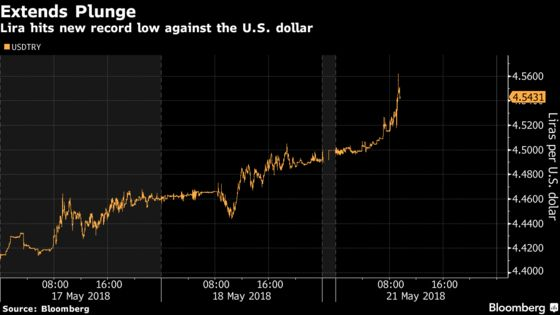 Lira Extends Slide to Record as Rising Treasury Yield Fuels Rout