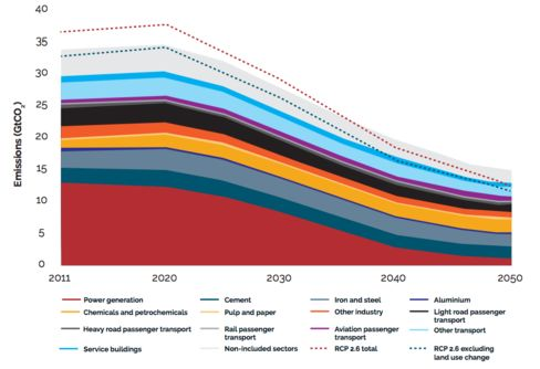 This graphic shows each economic sector's contribution to meeting policymakers' 2 degree Celsius warming goal. It is based on the IEA's aggressive scenario.