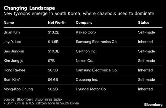 The New Rich Are Overtaking Old Money in Korea's Billionaire Rankings