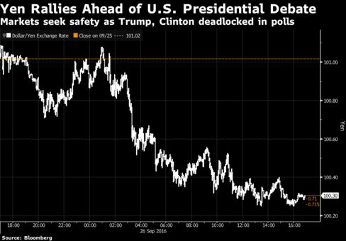 Mexican peso surges after Clinton, Trump clash in first debate