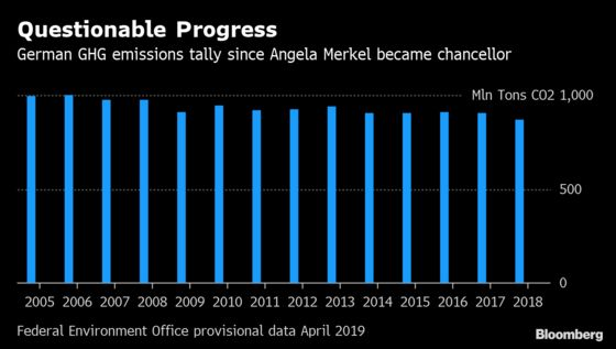 Merkel Weighs German Carbon Prices to Speed Pollution Cuts