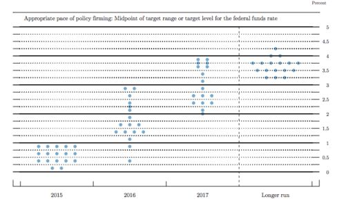 """The Fed """"Dot Plot"""" shows where individual FOMC members are forecasting that the federal funds rate will be in the coming months."""
