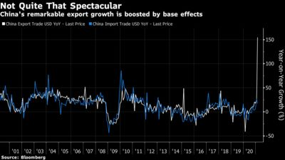 China's remarkable export growth is boosted by base effects