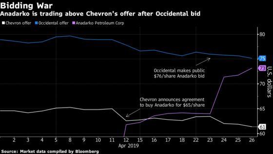 Chevron Presses Ahead With Anadarko Merger Despite Rival Bid