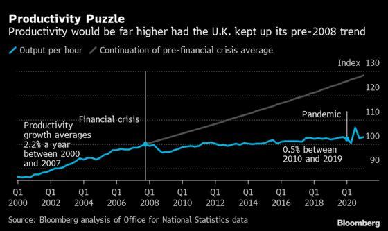 U.K. Productivity Rises as Lockdowns Shut Bars and Restaurants