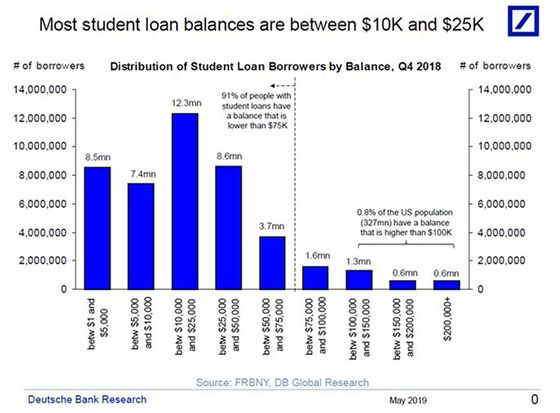 Deutsche Bank Report Says Student Loan Debt Is a 'Micro Problem'