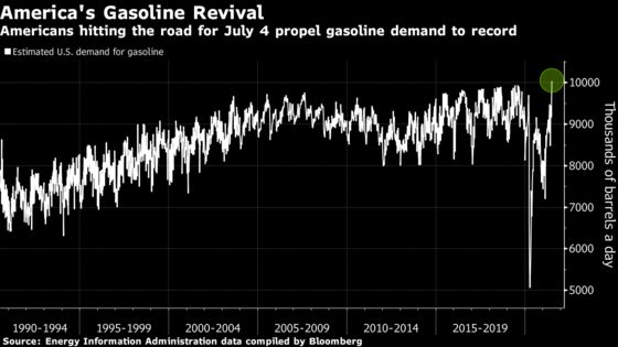U.S. Gasoline Demand Soars to Record on July 4 Travel Surge