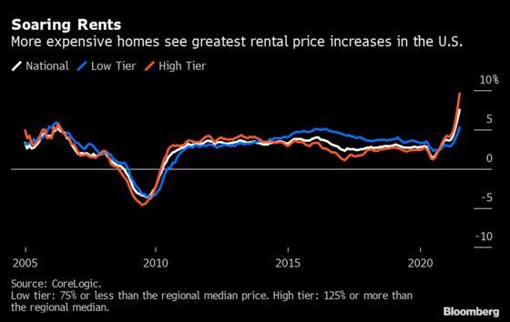 U.S. Single-Family Rents Soar 7.5% in June, Accelerating Pace