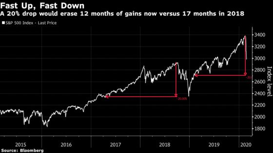 History's Fastest Crash Is the High Price for Unbridled Optimism