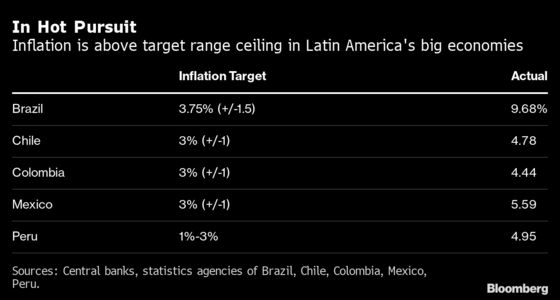 Peru Raises Key Rate Most in 11 Years After Inflation Jump