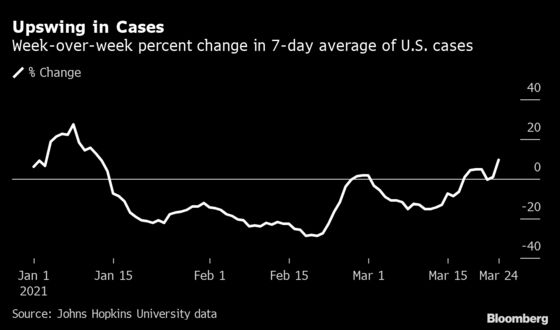 U.S. Covid Cases Are Rising Again, Reversing Months of Progress