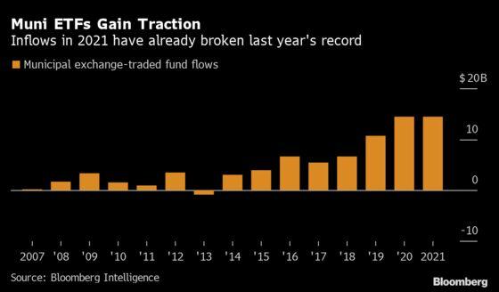 Flood of Cash Into Muni Bonds Drives ETFs to Record Year Already